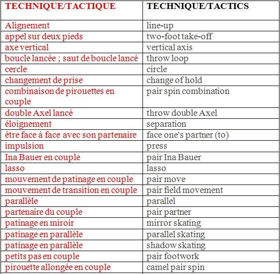 Liste des 100 verbes les plus utilisés en anglais Voici la liste des 100 verbes les plus utilisés en anglais. Si vous les connaissez, vous saurez déjà vous débrouiller dans la plupart des situations de la vie courante. Je vous conseille d'imprimer cette liste pour pouvoir la relire. Essayez de formuler des phrases avec ces verbes pour ...