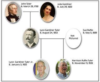 Tyler - family tree