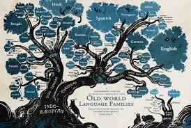 Marie, language tree