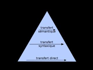 Triangle de vauquois