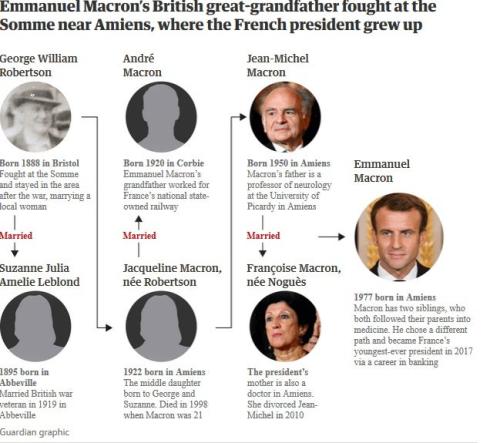 Macron family tree