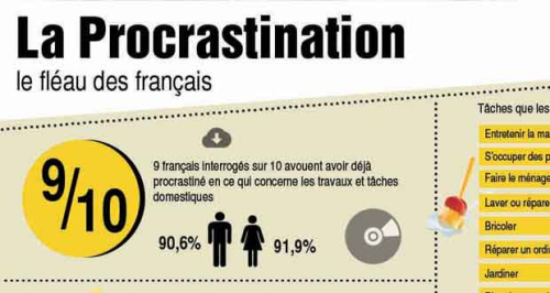 Procrastination 12