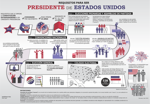 Elections 2 President_Poster_Spanish